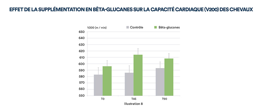 Effet de la supplémentation en Bêta-glucanes sur la capacité cardiaque (V200) des chevaux