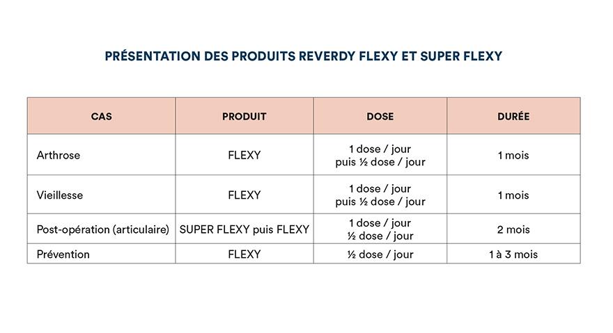 Présentation des produits Reverdy Flexy et Super Flexy
