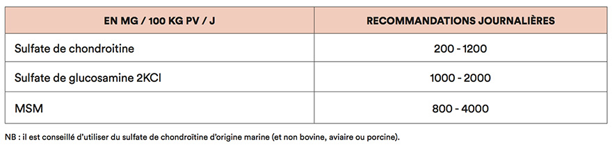 Chondroprotecteurs - recommandations journalières