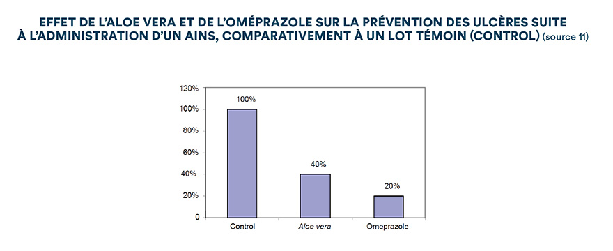 Effet de l'Aloe vera et de l'oméprazole sur la prévention des ulcères suite à l'administration d'un AINS, comparativement à un lot témoin (control) (source 11)
