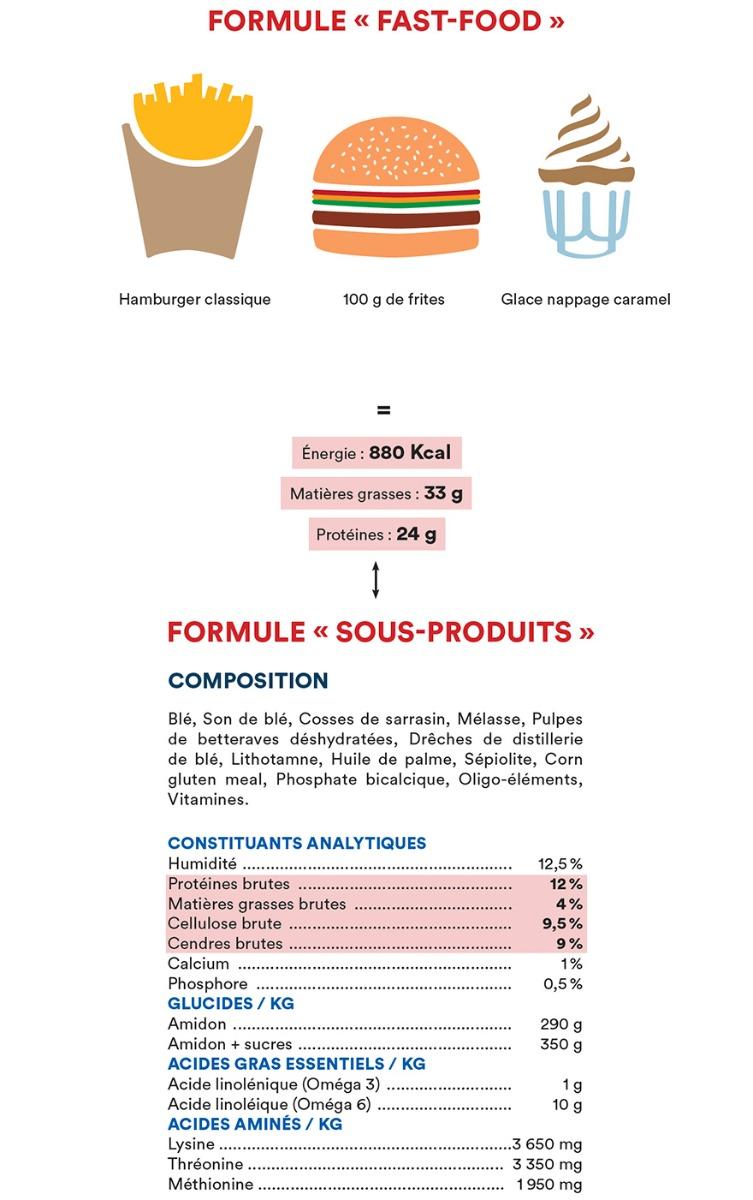 Formule « Sous-Produits » = Formule « Fast-Food »