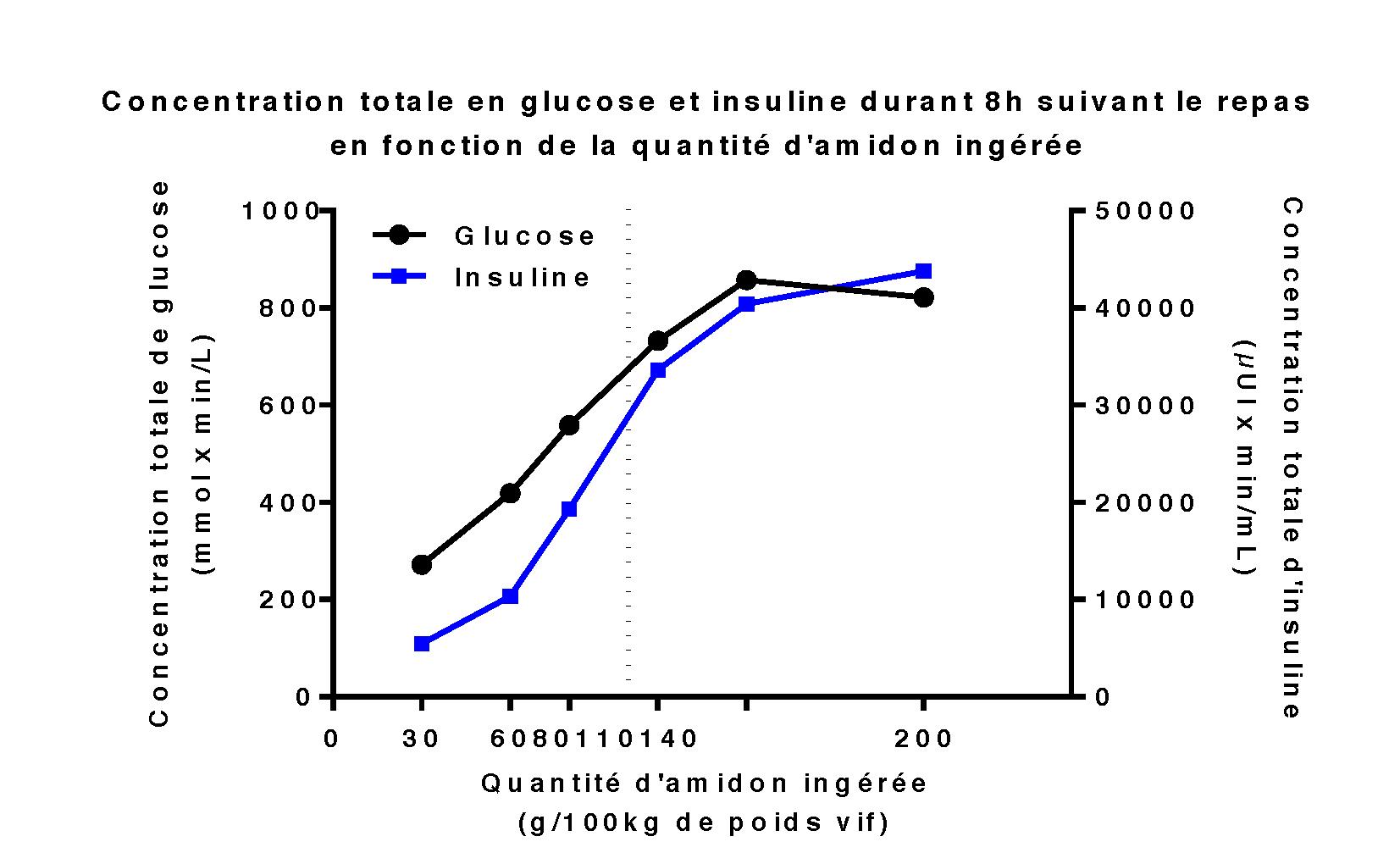 La concentration sanguine en glucose et en insuline augmente avec la quantité d'amidon distribuée