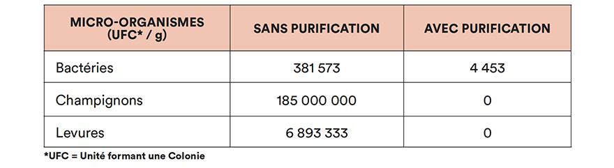Après purification au HAYGAIN 1000, la contamination bactérienne a diminué de 86 % en moyenne et plus aucune colonie de champignons ou de levures n'est détectable.