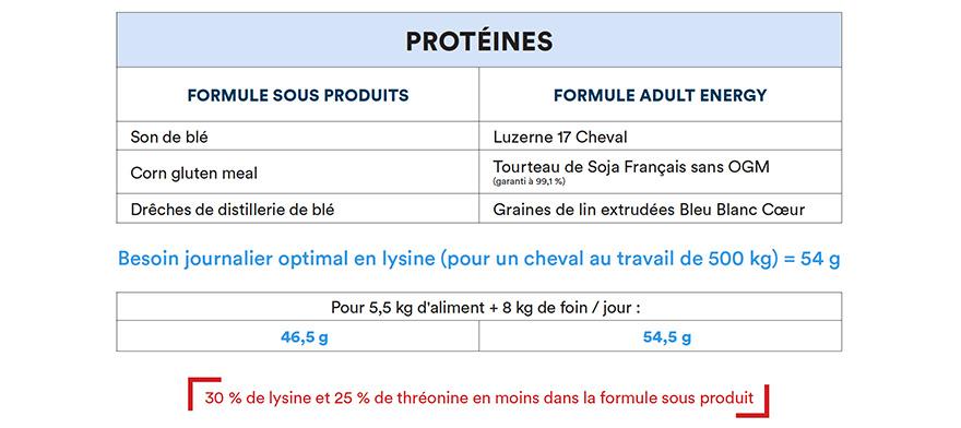 Lire une étiquette - Protéines