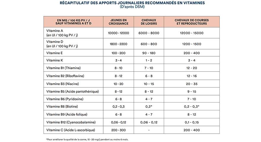 Récapitulatif des apports journaliers recommandés en vitamines