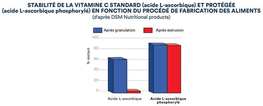 Stabilité de la vitamine C standard (acide L-ascorbique) et protégée (acide L-ascorbique phosphorylé) en fonction du procédé de fabrication des aliments