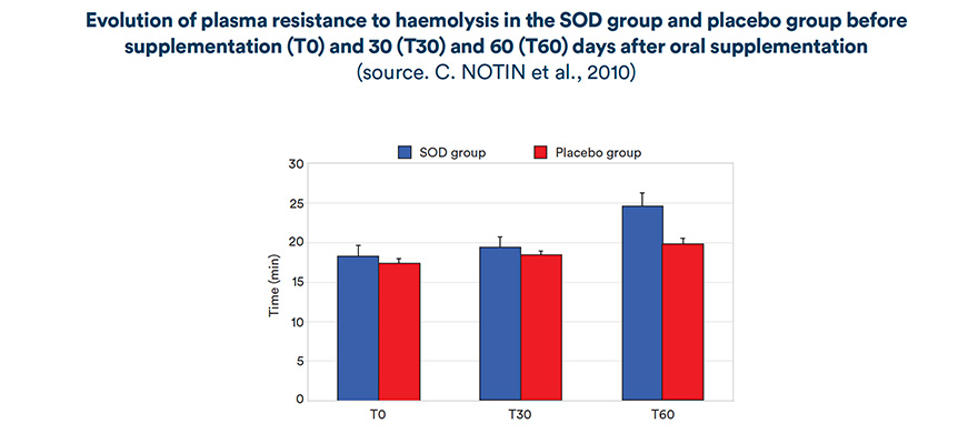Evolution of plasma resistance to haemolysis in the SOD group and placebo group before supplementation (T0) and 30 (T30) and 60 (T60 days after oral supplementation