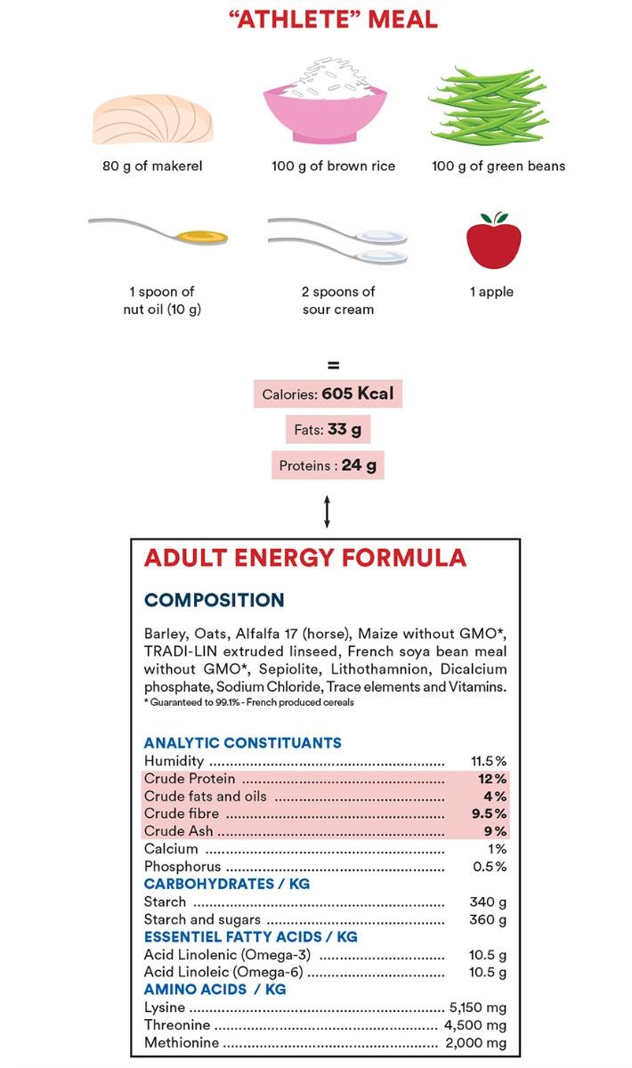 Adult Energy formula = « Athlete » meal