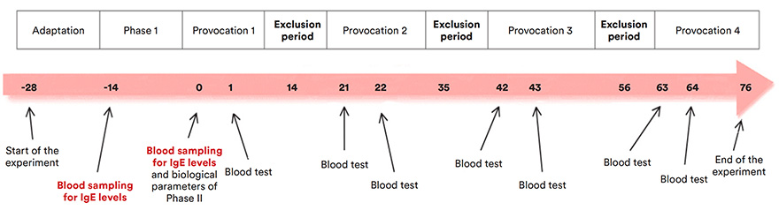 Results of the blood tests carried out during phase I are presented in the table on the right