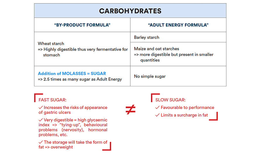 Read a label - Carbohydrates