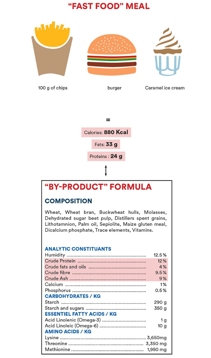 « By-product » formula = « Fast-Food » meal