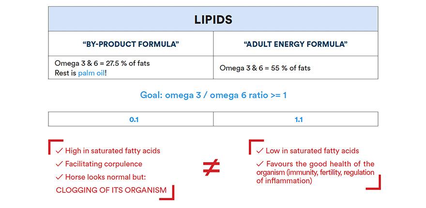 Read a label - Lipids