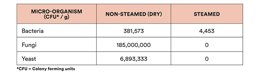 After steaming in the HAYGAIN 1000, bacterial contamination was reduced on average by 86% and no yeast or fungal colonies were detectable.