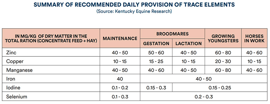 Summary of recommended daily provision of trace elements