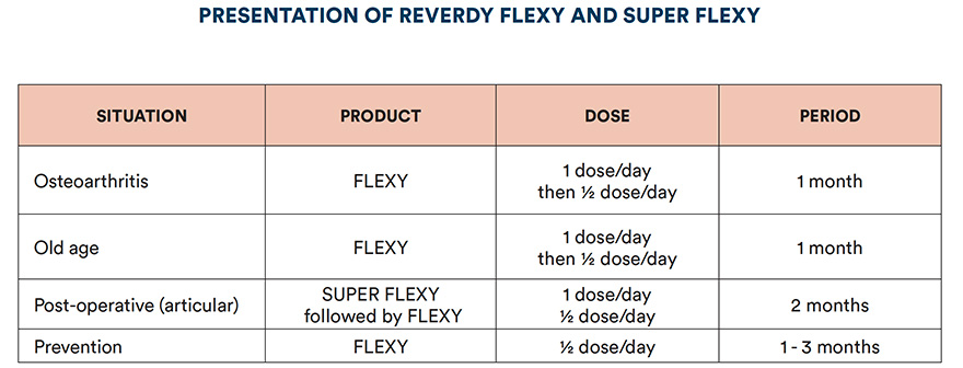Presentaton of Reverdy Flexy and Super Flexy