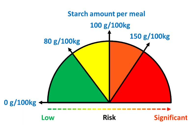 The quantity of starch per feed is related to the risk of osteochondrosis